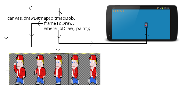 how_drawBitmap_uses_sprite_sheet