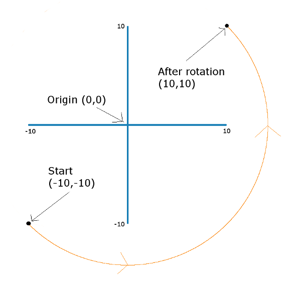 rotating_a_point_around_the_origin