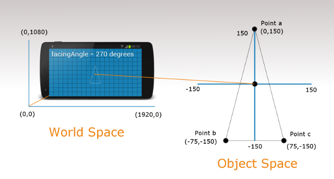 world_and_object_space (1)