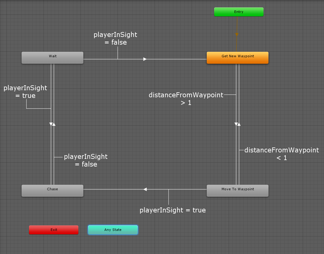 Zombie AI Finite State Machine in Unity Mecanim